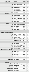 2015 Wrightsville Beach Spearfishing Tournament final results.
