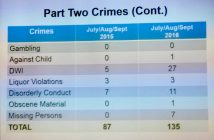 Wrightsville Beach Part 2 police statistics, Third Quarter 2016.